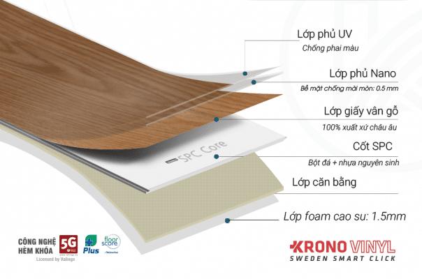 Cấu tạo của sàn nhựa hèm khóa Krono Vinyl