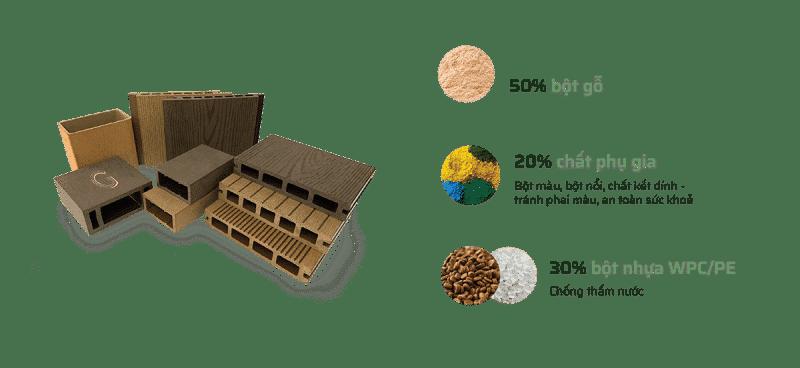 Cấu tạo sàn gỗ nhựa ngoài trời